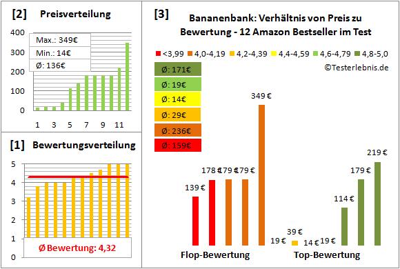 bananenbank Test Bewertung