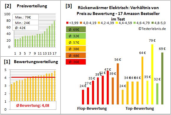 rueckenwaermer-elektrisch Test Bewertung