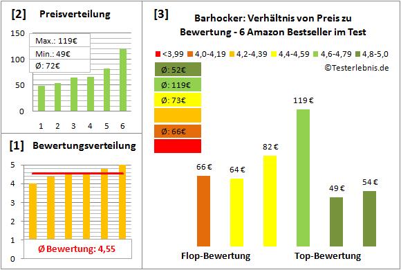 barhocker Test Bewertung