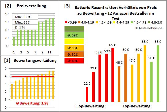 batterie-rasentraktor Test Bewertung