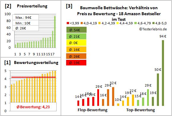 baumwolle-bettwaesche Test Bewertung