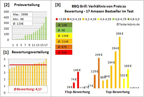 bbq-grill Test Bewertung