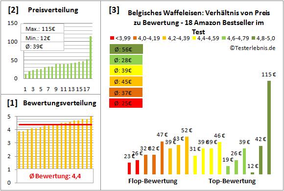 belgisches-waffeleisen Test Bewertung