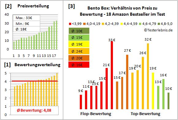 bento-box Test Bewertung