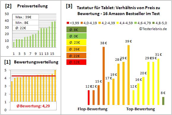 tastatur-fuer-tablet Test Bewertung