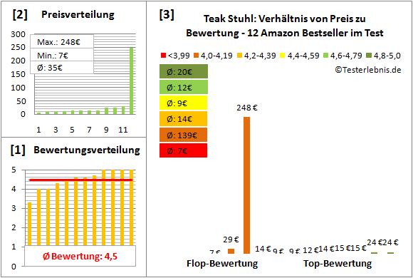 teak-stuhl Test Bewertung