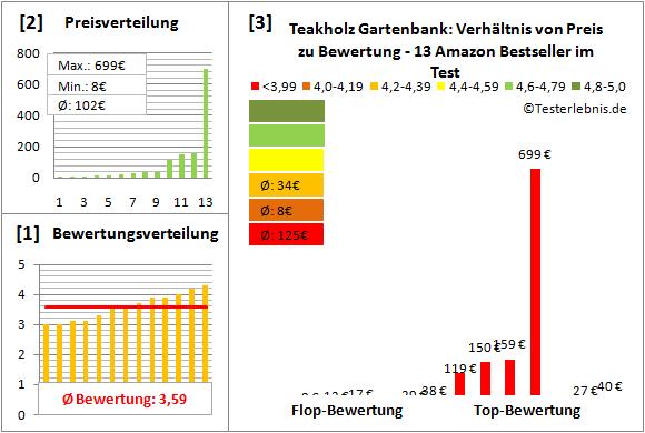 teakholz-gartenbank Test Bewertung