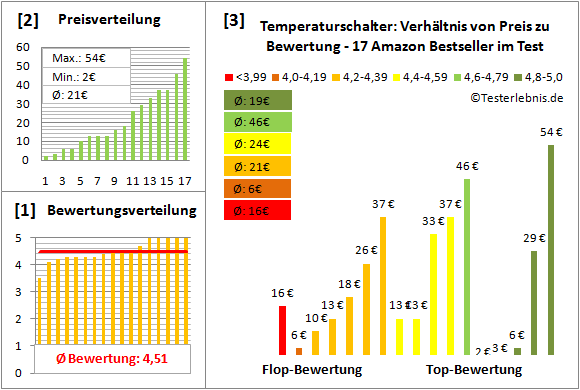 temperaturschalter Test Bewertung