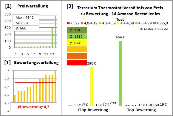 terrarium-thermostat Test Bewertung