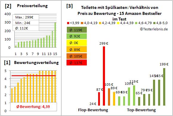 toilette-mit-spuelkasten Test Bewertung