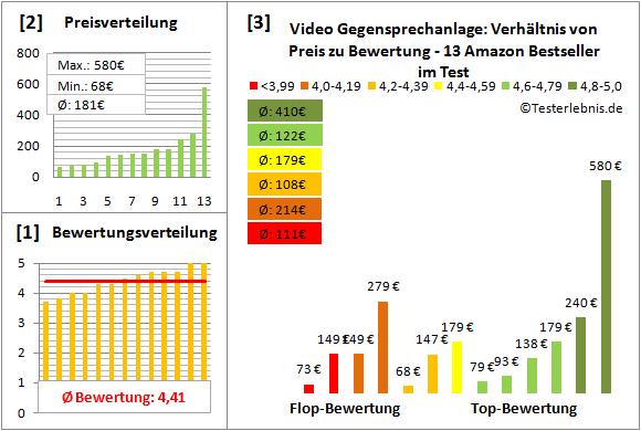 Video Gegensprechanlage Test : video gegensprechanlage test der bewertungen kosten ~ A.2002-acura-tl-radio.info Haus und Dekorationen