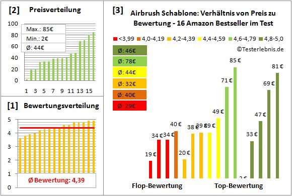 airbrush-schablone Test Bewertung