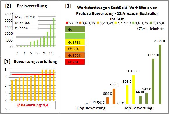 werkstattwagen-bestueckt Test Bewertung
