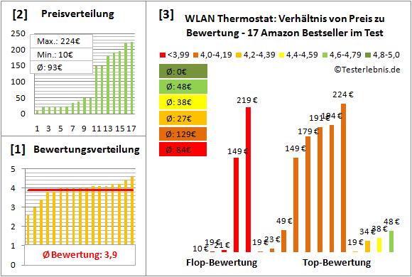 Wlan Thermostat Test : wlan thermostat test der bewertung bestseller preise ~ Watch28wear.com Haus und Dekorationen