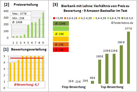bierbank-mit-lehne Test Bewertung