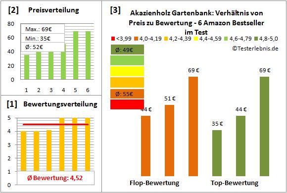 akazienholz-gartenbank Test Bewertung