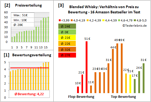 blended-whisky Test Bewertung