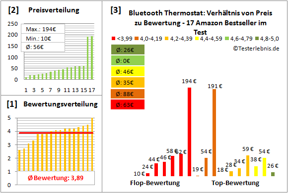 bluetooth-thermostat Test Bewertung