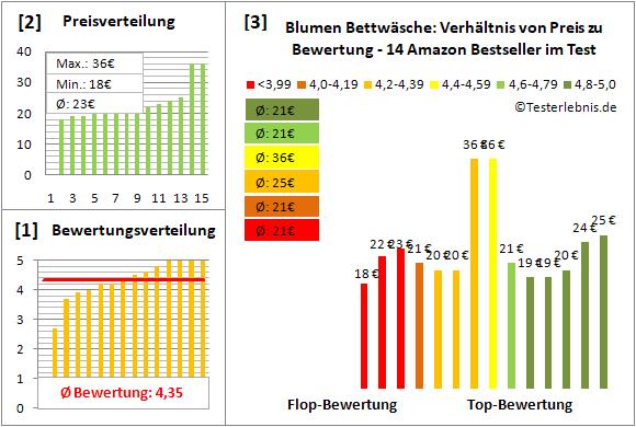 blumen-bettwaesche Test Bewertung