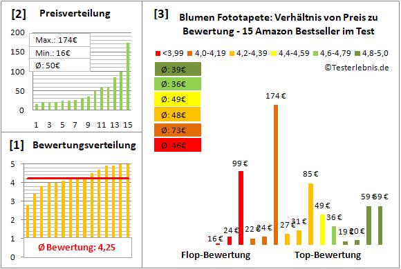 blumen-fototapete Test Bewertung