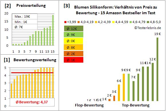 blumen-silikonform Test Bewertung
