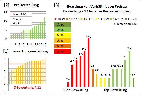 boardmarker Test Bewertung
