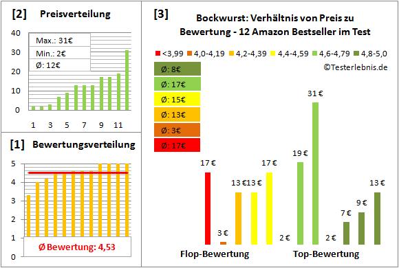 bockwurst Test Bewertung
