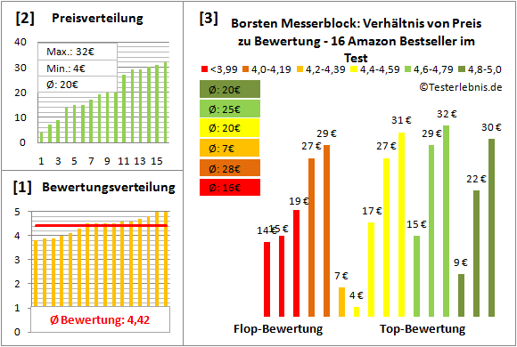 borsten-messerblock Test Bewertung