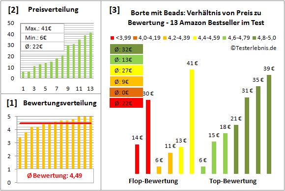 borte-mit-beads Test Bewertung