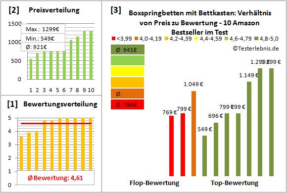 boxspringbetten-mit-bettkasten Test Bewertung