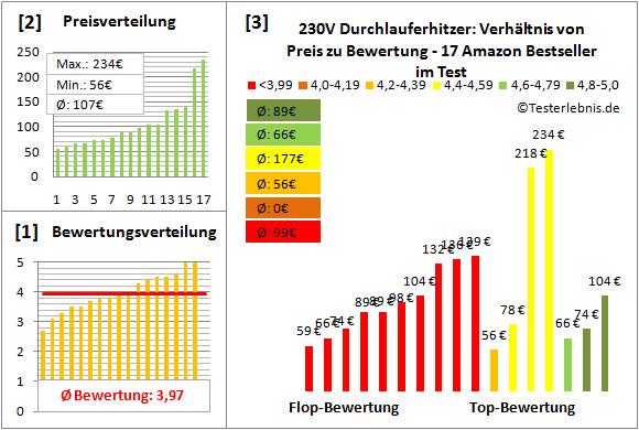 230v-durchlauferhitzer Test Bewertung