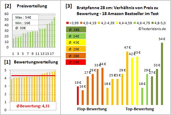 bratpfanne-28-cm Test Bewertung