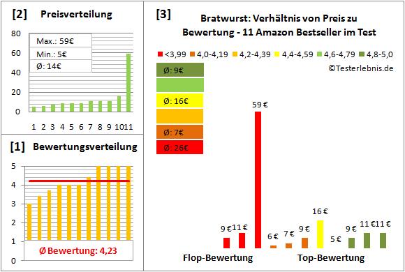 bratwurst Test Bewertung