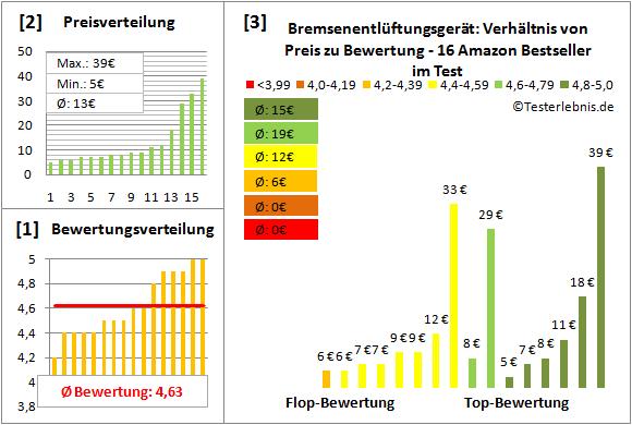 bremsenentlueftungsgeraet Test Bewertung