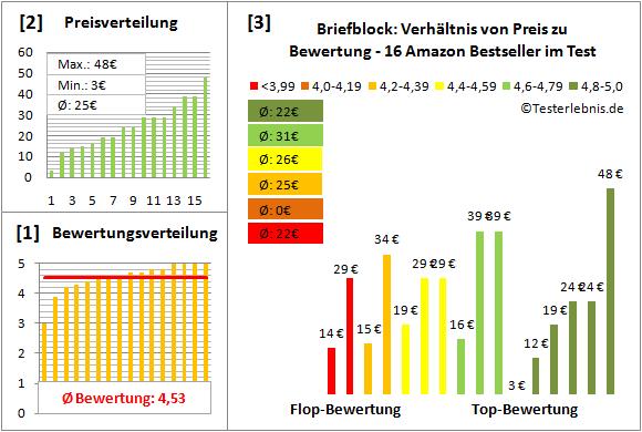 briefblock Test Bewertung