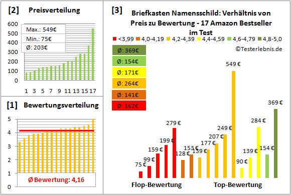 briefkasten-namensschild Test Bewertung