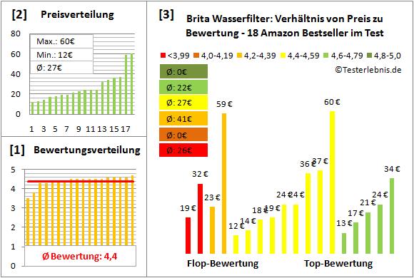brita-wasserfilter Test Bewertung