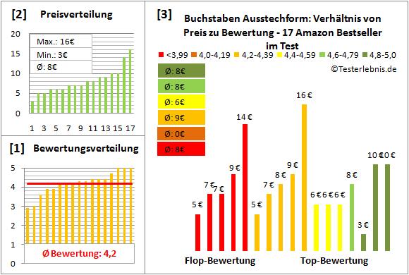 buchstaben-ausstechform Test Bewertung