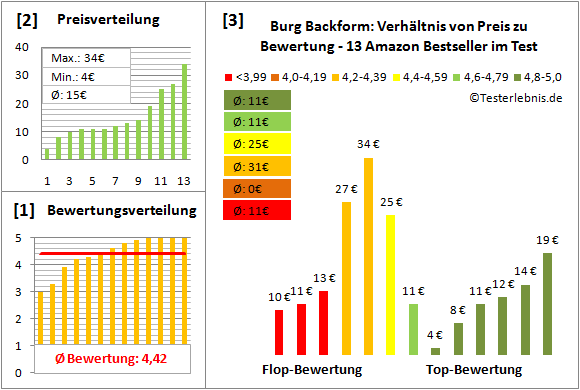 burg-backform Test Bewertung