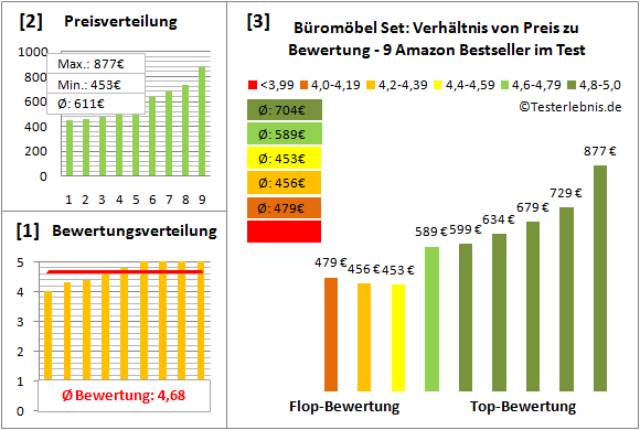 bueromoebel-set Test Bewertung