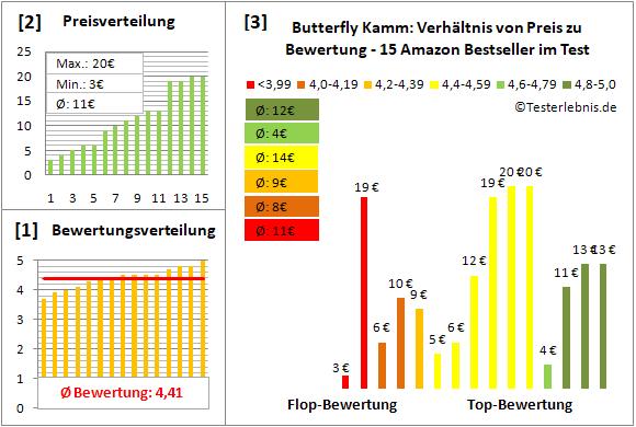 butterfly-kamm Test Bewertung