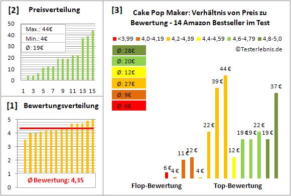 cake-pop-maker Test Bewertung