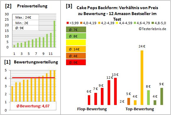 cake-pops-backform Test Bewertung