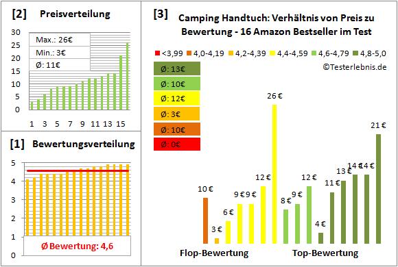 camping-handtuch Test Bewertung