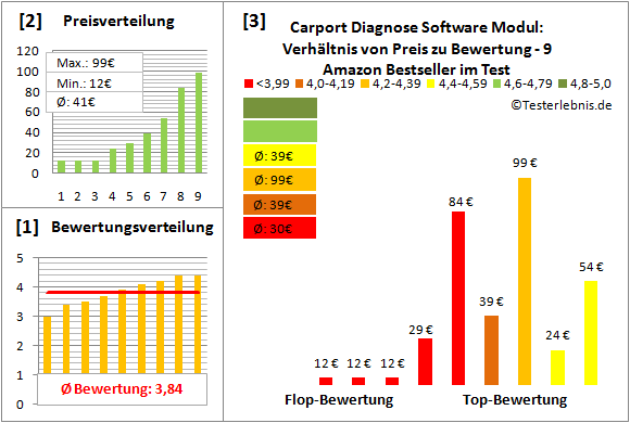 carport-diagnose-software-modul Test Bewertung