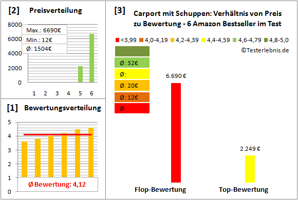carport-mit-schuppen Test Bewertung