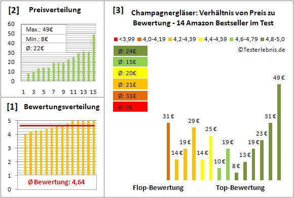 champagnerglaeser Test Bewertung