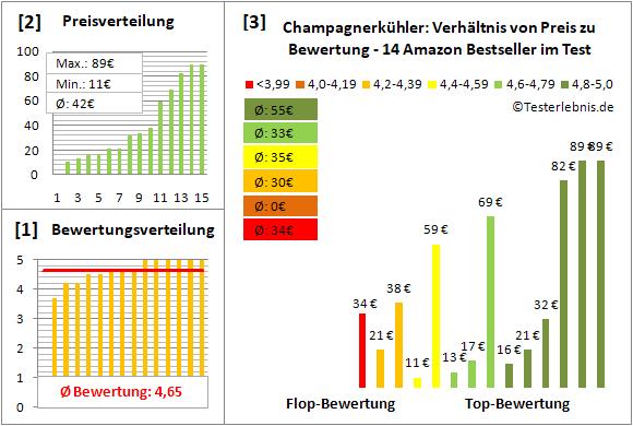 champagnerkuehler Test Bewertung
