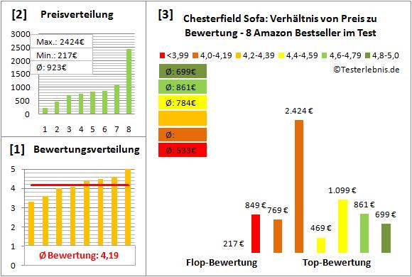chesterfield-sofa Test Bewertung