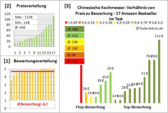chinesische-kochmesser Test Bewertung